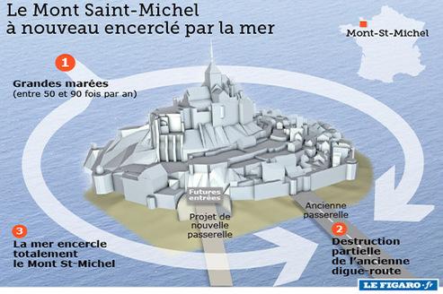 Actualits nautisme l 39 actualit du nautisme au quotidien avec figaro naut - Mont saint michel travaux ...
